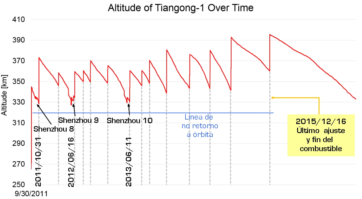 Tiangong 02