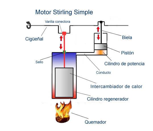 Explicación del motor Stirling